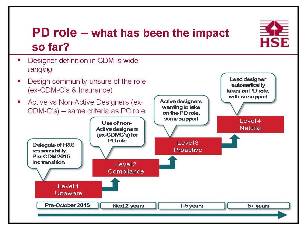 Hse Speak Out On Cdm 2015 Implementation Drilling